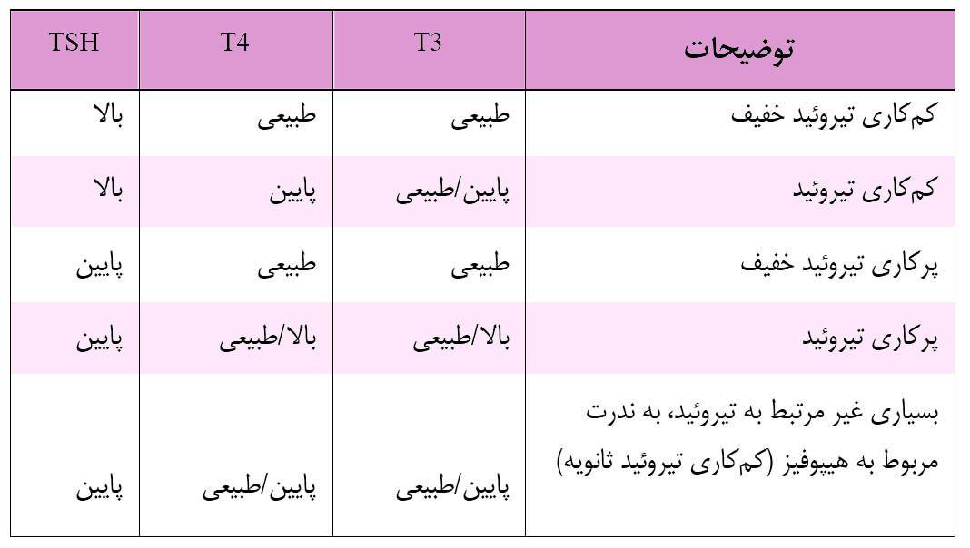جدول تفسیر آزمایش تیروئید